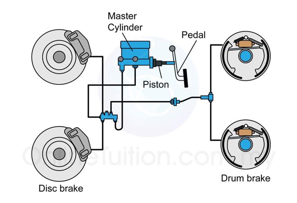 hidrolik fren sistemi nasıl çalışır