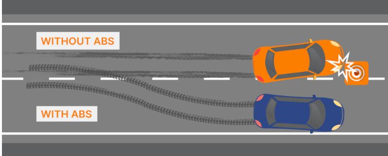 ABS, Eylül 2013'ten itibaren tüm araçlarda zorunlu bir özellik haline geldi.