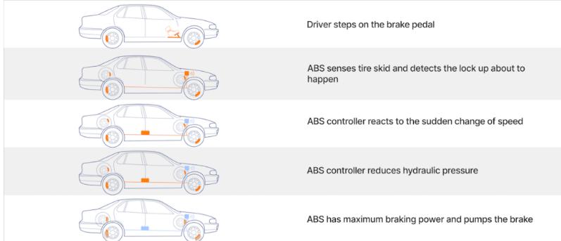 ABS, frenleme sırasında tekerleklerin göreceli yavaşlama oranlarını takip ederek lastik kaymasını kontrol eder.